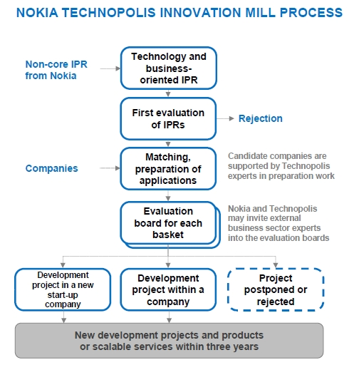 Nokia Technopolis Innovation Mill (Process)