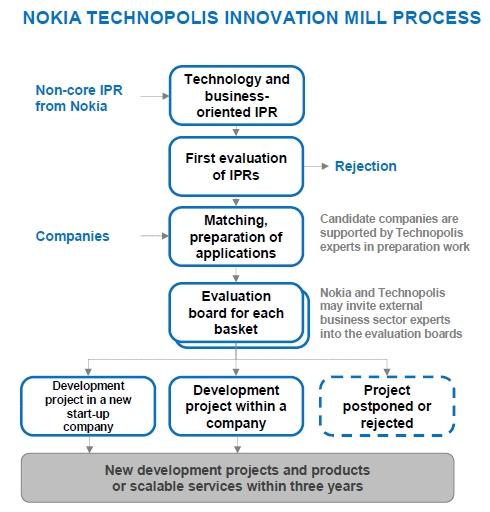 Nokia Technopolis Innovation Mill (Process)
